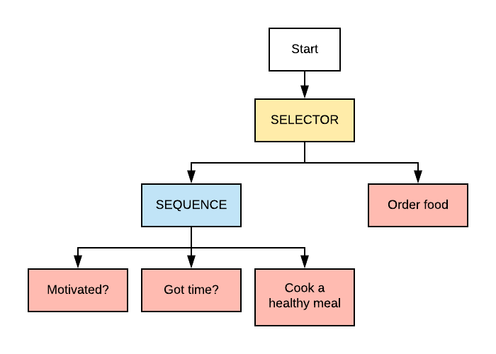 An example of a Behavior Tree