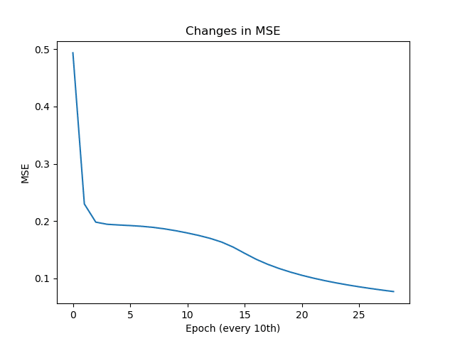 Changes in MSE