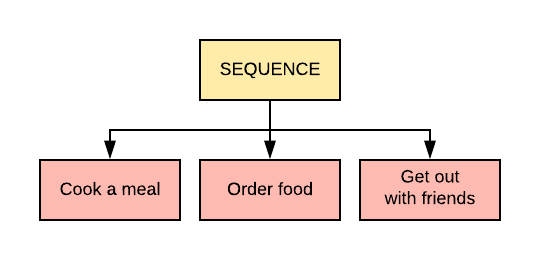 An example of a Selector Node