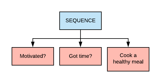 An example of a Sequence Node