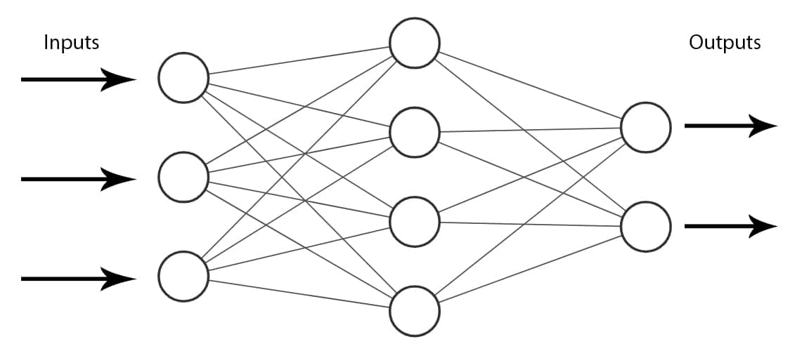 An example of a Feedforward Neural Network
