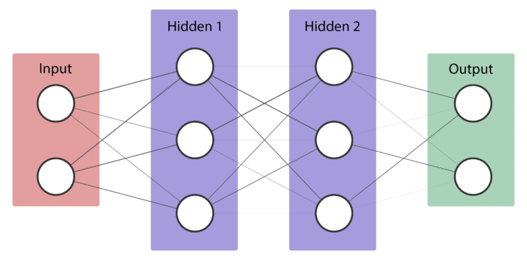 Implementing a flexible neural network